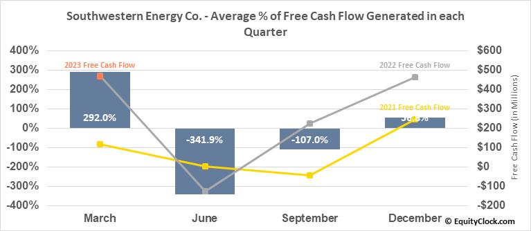 Southwestern Energy Co. (NYSE:SWN) Free Cash Flow Seasonality
