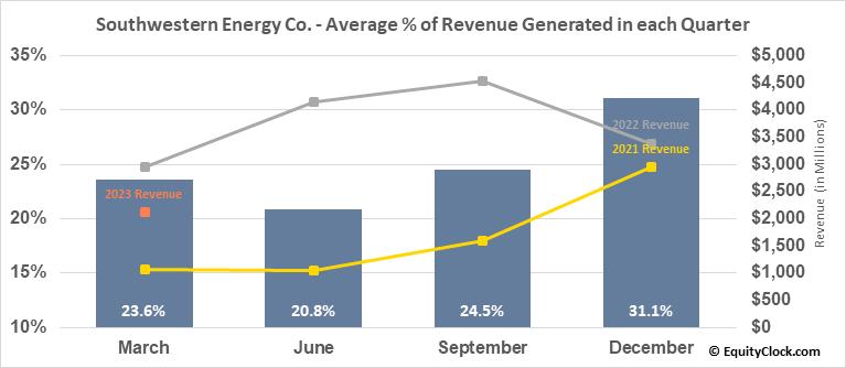 Southwestern Energy Co. (NYSE:SWN) Revenue Seasonality