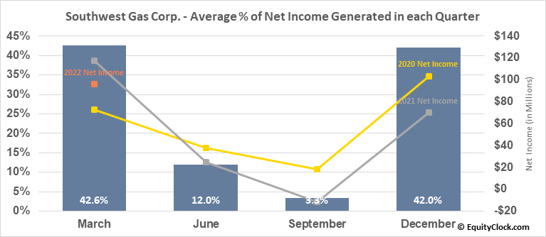 Southwest Gas Corp. (NYSE:SWX) Net Income Seasonality