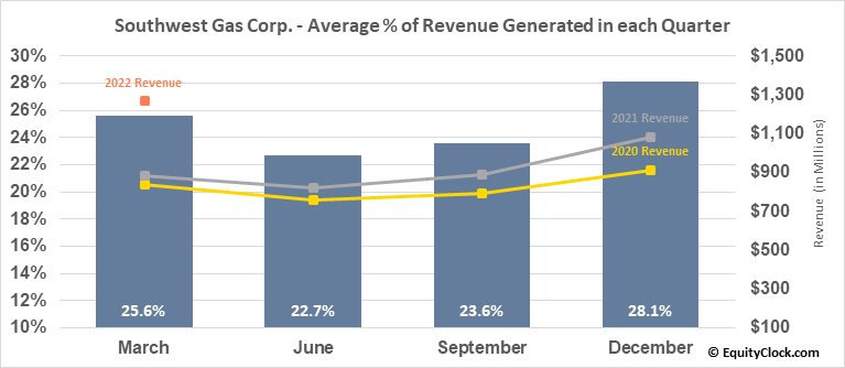 Southwest Gas Corp. (NYSE:SWX) Revenue Seasonality