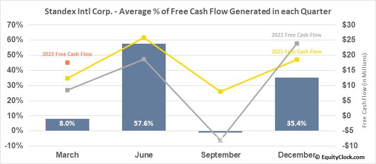 Standex Intl Corp. (NYSE:SXI) Free Cash Flow Seasonality