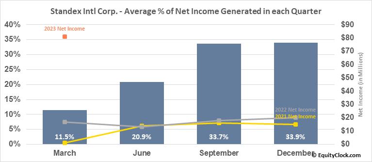 Standex Intl Corp. (NYSE:SXI) Net Income Seasonality