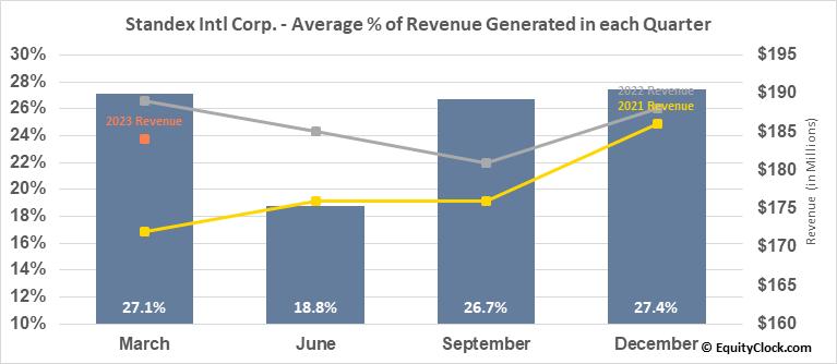 Standex Intl Corp. (NYSE:SXI) Revenue Seasonality