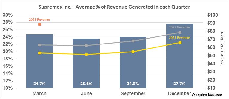 Supremex Inc. (TSE:SXP.TO) Revenue Seasonality