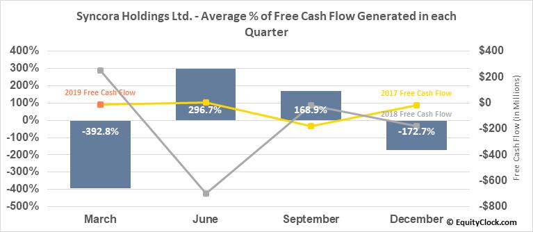 Syncora Holdings Ltd. (OTCMKT:SYCRF) Free Cash Flow Seasonality