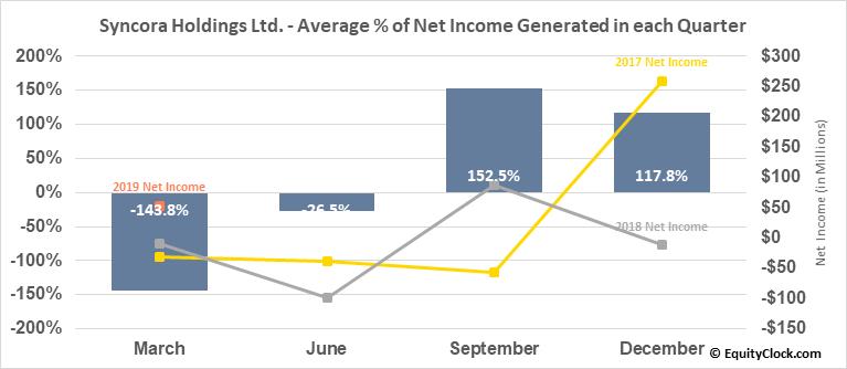 Syncora Holdings Ltd. (OTCMKT:SYCRF) Net Income Seasonality