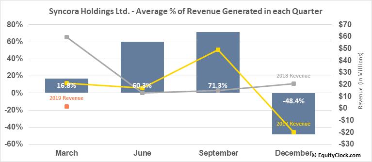 Syncora Holdings Ltd. (OTCMKT:SYCRF) Revenue Seasonality