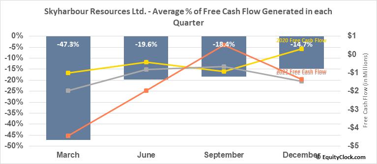 Skyharbour Resources Ltd. (TSXV:SYH.V) Free Cash Flow Seasonality