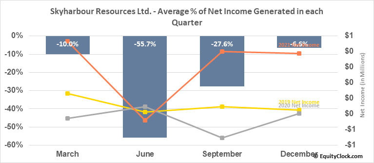 Skyharbour Resources Ltd. (TSXV:SYH.V) Net Income Seasonality