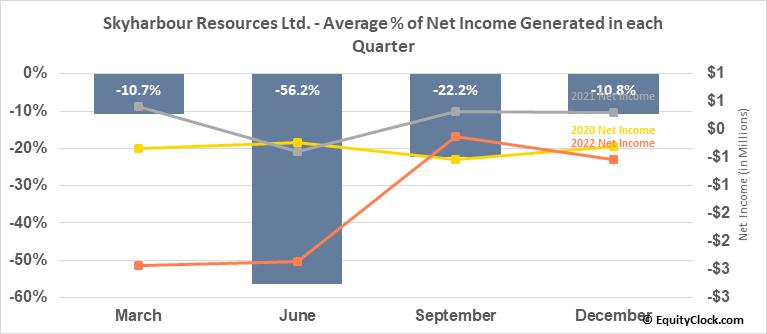 Skyharbour Resources Ltd. (OTCMKT:SYHBF) Net Income Seasonality