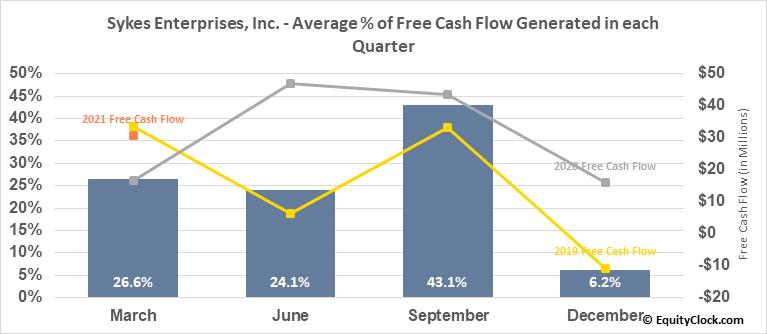 Sykes Enterprises, Inc. (NASD:SYKE) Free Cash Flow Seasonality