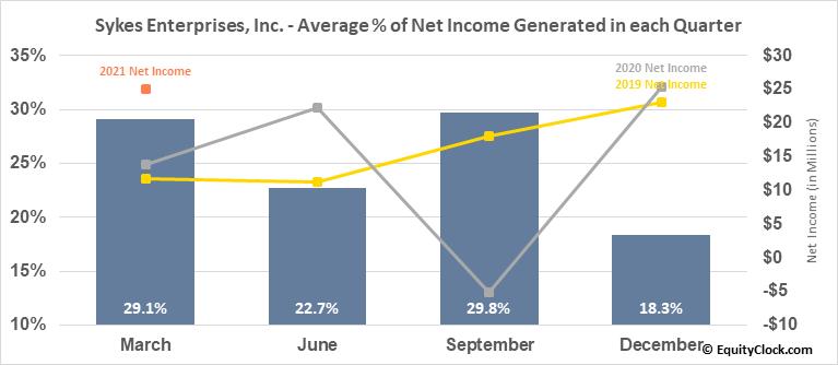 Sykes Enterprises, Inc. (NASD:SYKE) Net Income Seasonality