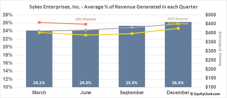 Sykes Enterprises, Inc. (NASD:SYKE) Revenue Seasonality
