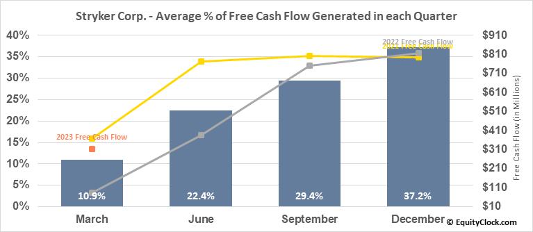 Stryker Corp. (NYSE:SYK) Free Cash Flow Seasonality