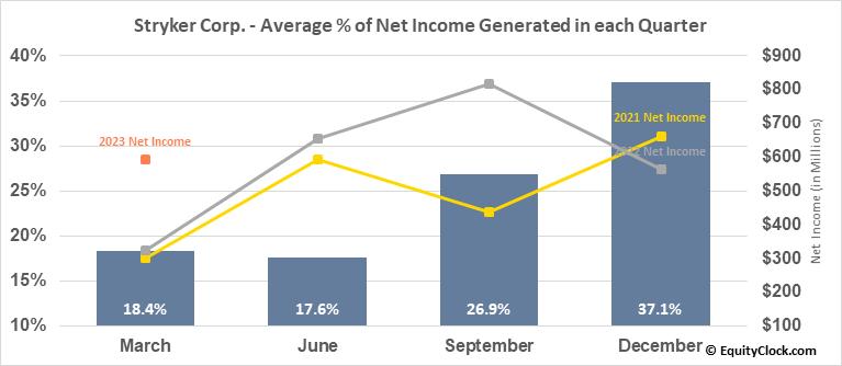 Stryker Corp. (NYSE:SYK) Net Income Seasonality