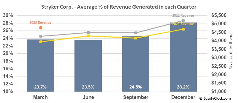 Stryker Corp. (NYSE:SYK) Revenue Seasonality