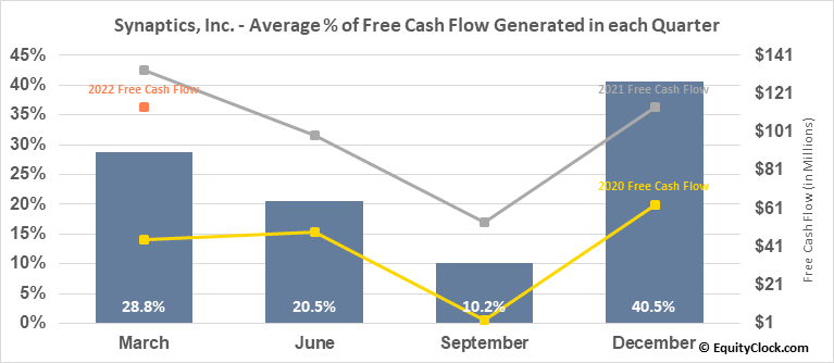 Synaptics, Inc. (NASD:SYNA) Free Cash Flow Seasonality