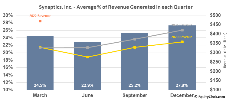 Synaptics, Inc. (NASD:SYNA) Revenue Seasonality