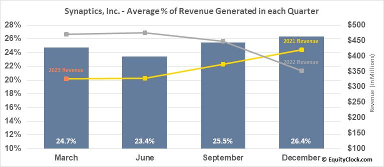 Synaptics, Inc. (NASD:SYNA) Revenue Seasonality