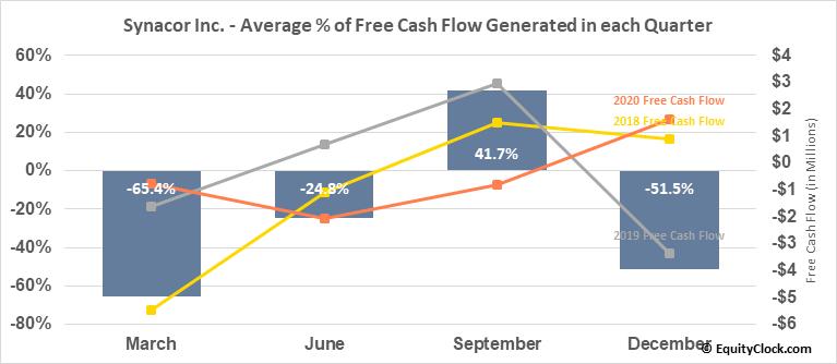 Synacor Inc. (NASD:SYNC) Free Cash Flow Seasonality