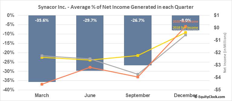 Synacor Inc. (NASD:SYNC) Net Income Seasonality