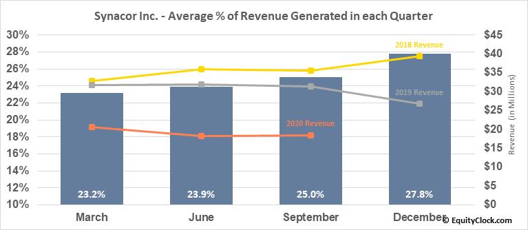 Synacor Inc. (NASD:SYNC) Revenue Seasonality