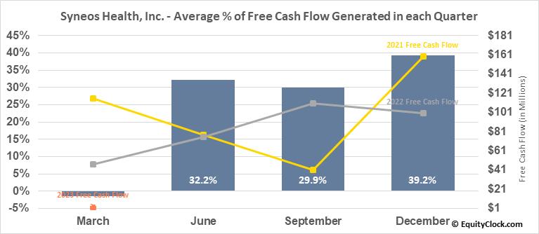 Syneos Health, Inc. (NASD:SYNH) Free Cash Flow Seasonality