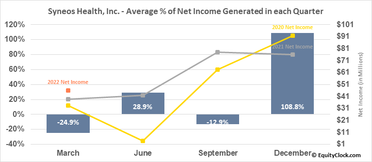 Syneos Health, Inc. (NASD:SYNH) Net Income Seasonality