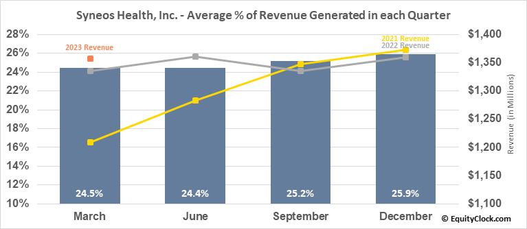 Syneos Health, Inc. (NASD:SYNH) Revenue Seasonality