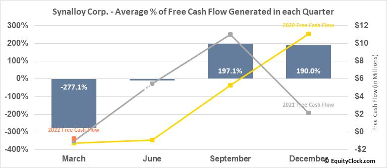 Synalloy Corp. (NASD:SYNL) Free Cash Flow Seasonality