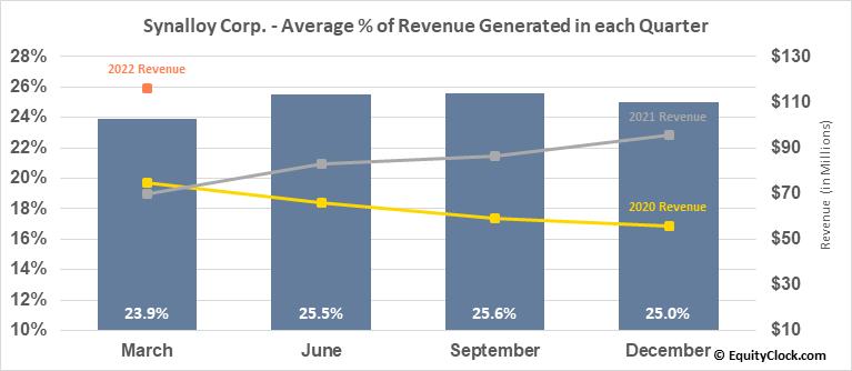 Synalloy Corp. (NASD:SYNL) Revenue Seasonality