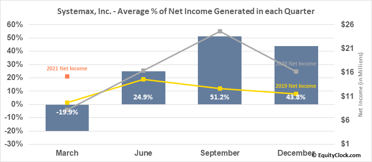 Systemax, Inc. (NYSE:SYX) Net Income Seasonality