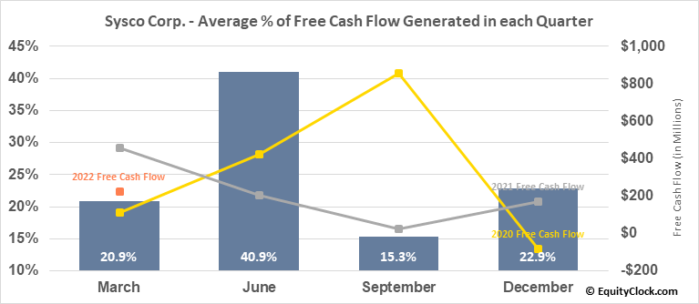 Sysco Corp. (NYSE:SYY) Free Cash Flow Seasonality