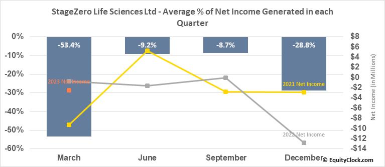 StageZero Life Sciences Ltd (TSE:SZLS.TO) Net Income Seasonality