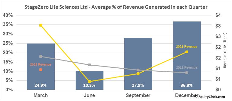 StageZero Life Sciences Ltd (TSE:SZLS.TO) Revenue Seasonality