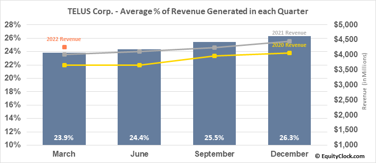 TELUS Corp. (TSE:T.TO) Revenue Seasonality