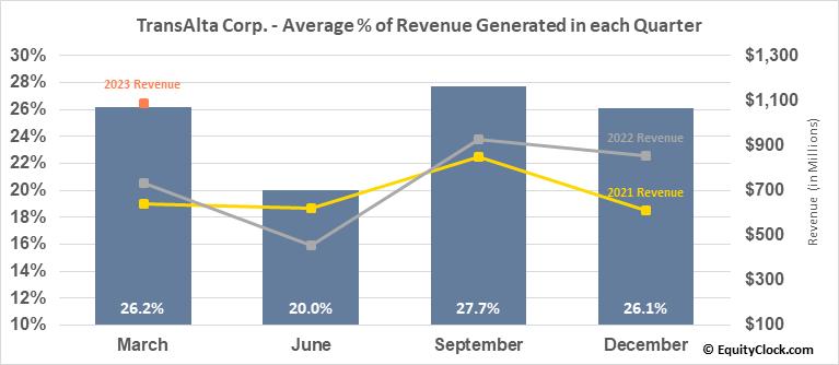 TransAlta Corp. (TSE:TA.TO) Revenue Seasonality
