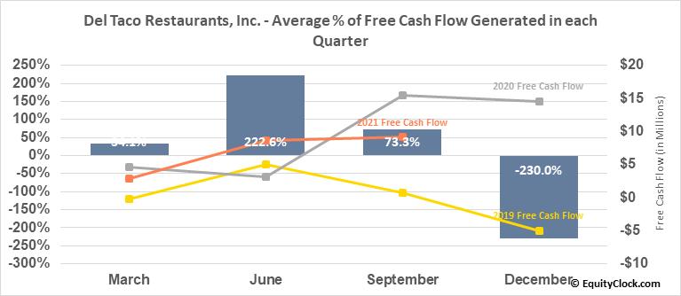 Del Taco Restaurants, Inc. (NASD:TACO) Free Cash Flow Seasonality