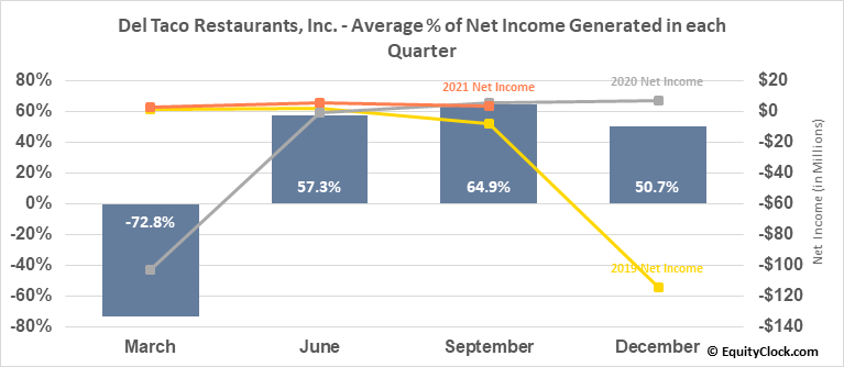 Del Taco Restaurants, Inc. (NASD:TACO) Net Income Seasonality
