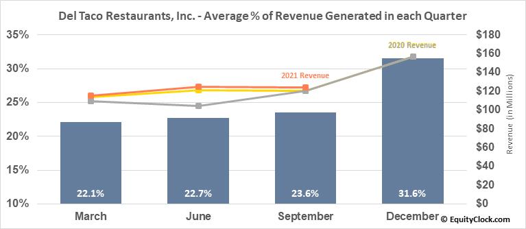 Del Taco Restaurants, Inc. (NASD:TACO) Revenue Seasonality