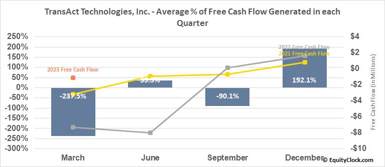 TransAct Technologies, Inc. (NASD:TACT) Free Cash Flow Seasonality