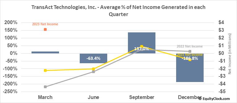 TransAct Technologies, Inc. (NASD:TACT) Net Income Seasonality