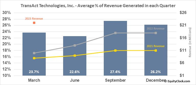 TransAct Technologies, Inc. (NASD:TACT) Revenue Seasonality
