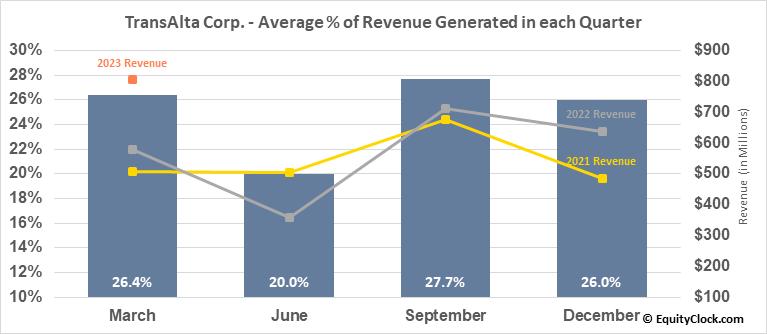 TransAlta Corp. (NYSE:TAC) Revenue Seasonality