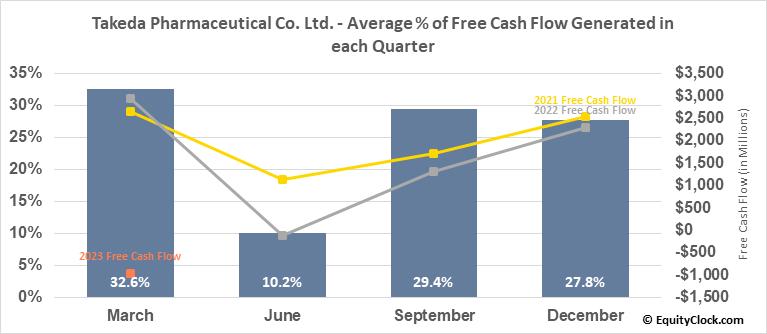 Takeda Pharmaceutical Co. Ltd. (NYSE:TAK) Free Cash Flow Seasonality