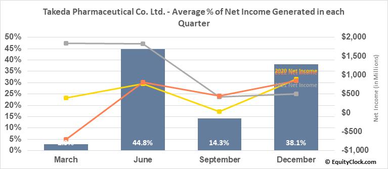 Takeda Pharmaceutical Co. Ltd. (NYSE:TAK) Net Income Seasonality