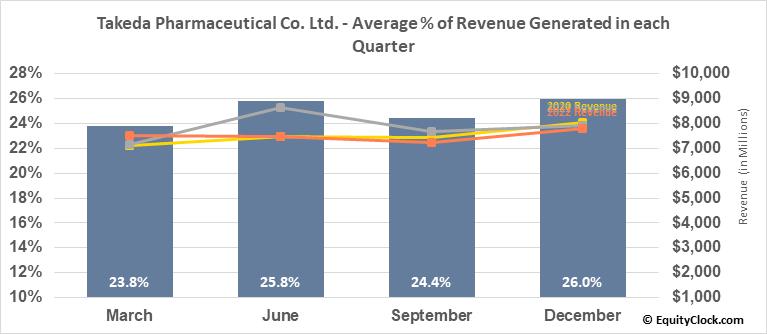Takeda Pharmaceutical Co. Ltd. (NYSE:TAK) Revenue Seasonality