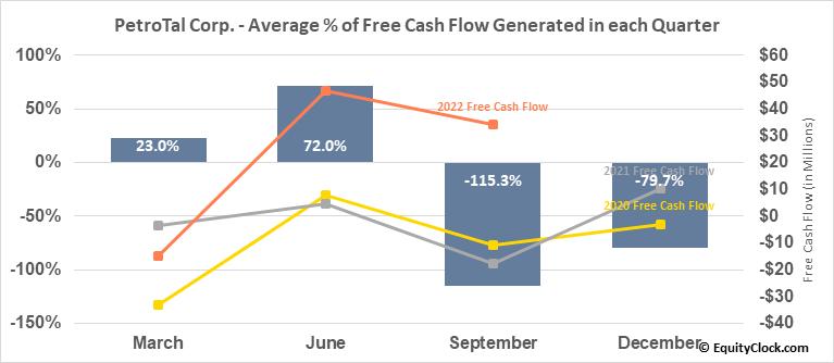 PetroTal Corp. (TSXV:TAL.V) Free Cash Flow Seasonality