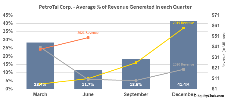 PetroTal Corp. (TSXV:TAL.V) Revenue Seasonality