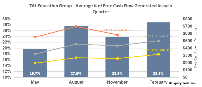TAL Education Group (NYSE:TAL) Free Cash Flow Seasonality